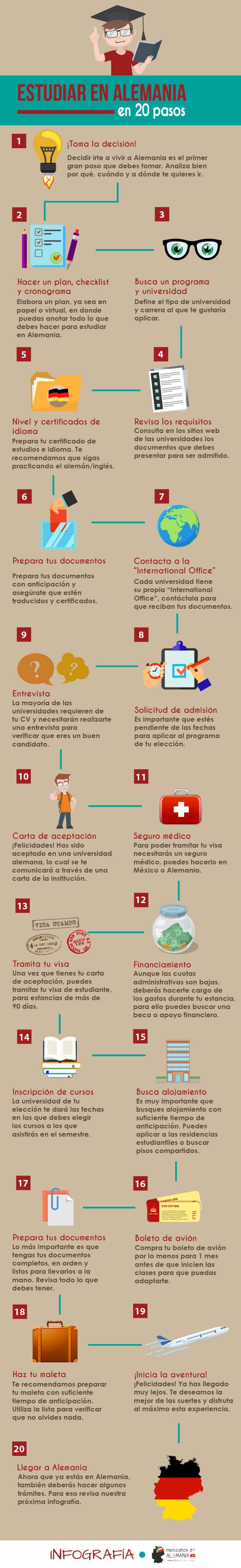 PasosEstudiarenAlemania-Infografia
