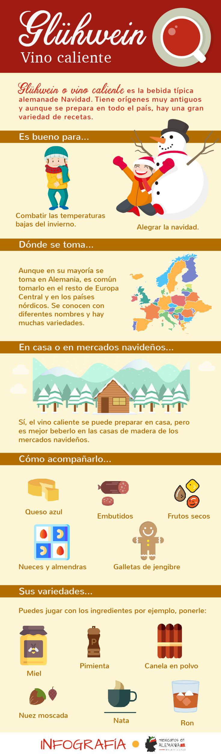 Glühwein - infografia
