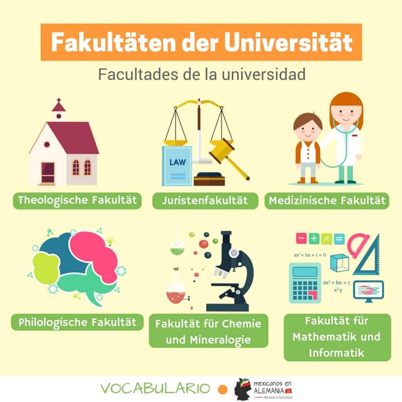 Fakultäten der Universität