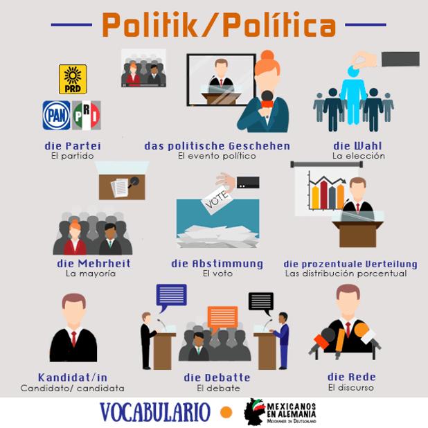 vocabulario política