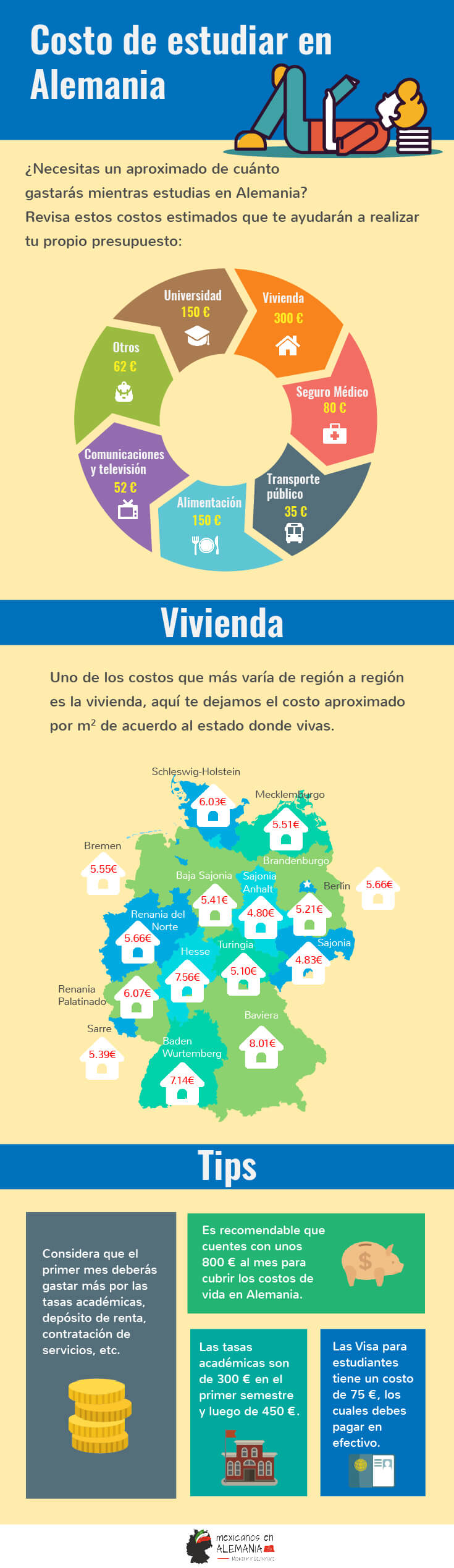 costosestudiarenAlemania-infografia