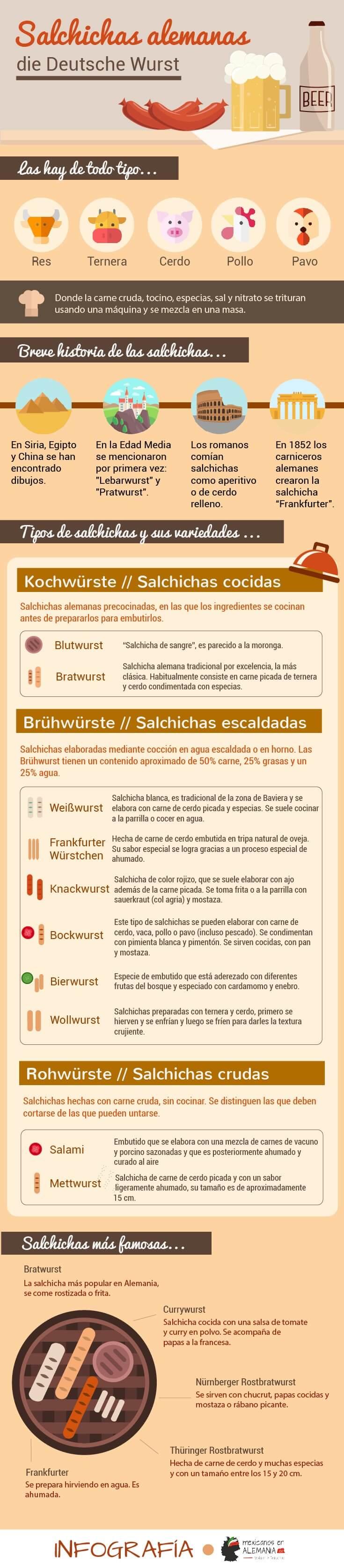 Salchichas alemanas - infografía