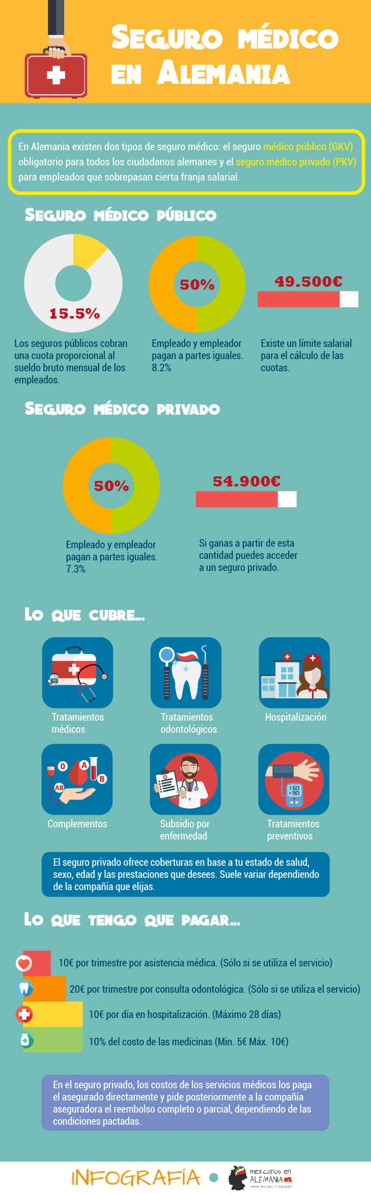 seguro médico en Alemania - infografía