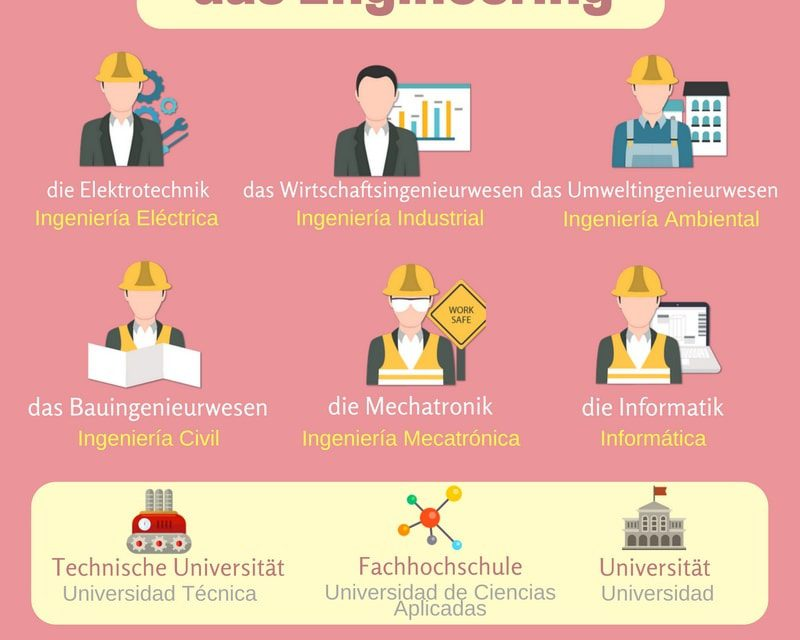Vocabulario en alemán – ingeniería