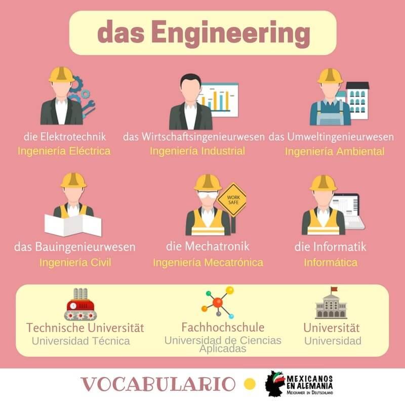 vocabulario en alemán - ingeniería